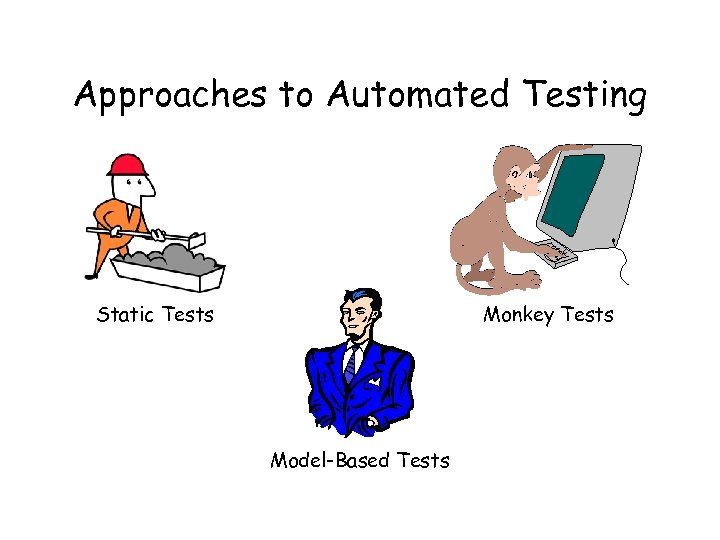 Approaches to Automated Testing Static Tests Monkey Tests Model-Based Tests