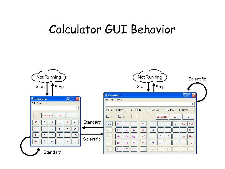 Calculator GUI Behavior Not Running Start Stop Standard Scientific Standard Stop Scientific