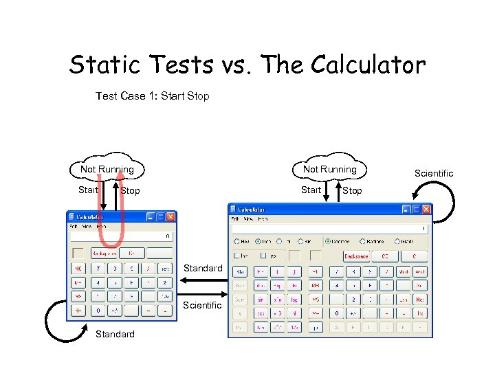 Static Tests vs. The Calculator Test Case 1: Start Stop Not Running Start Stop