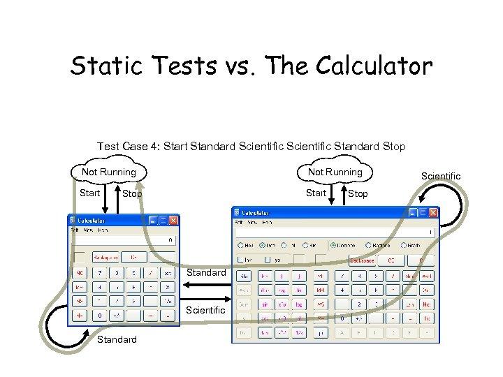Static Tests vs. The Calculator Test Case 4: Start Standard Scientific Standard Stop Not