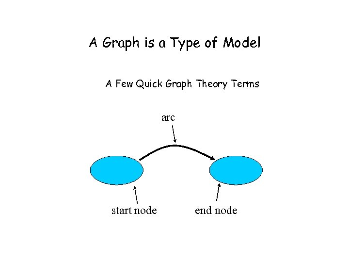 A Graph is a Type of Model A Few Quick Graph Theory Terms arc