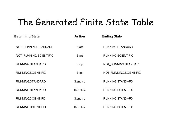 The Generated Finite State Table Beginning State Action Ending State NOT_RUNNING. STANDARD Start RUNNING.