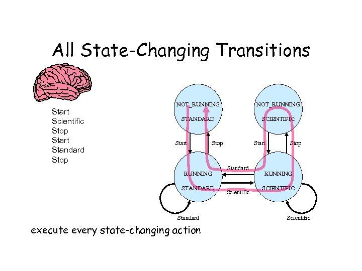 All State-Changing Transitions Start Scientific Stop Start Standard Stop NOT_RUNNING STANDARD SCIENTIFIC Start Stop