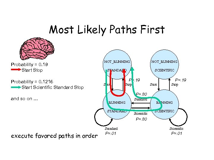 Most Likely Paths First Probability = 0. 19 Start Stop Probability = 0. 1216