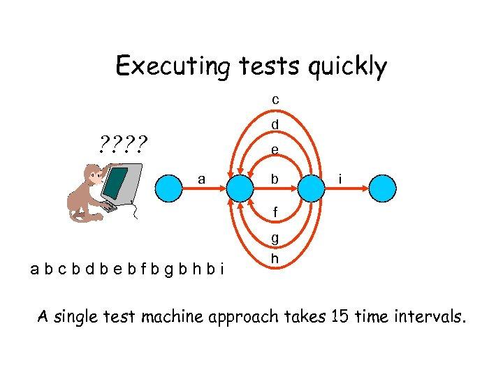 Executing tests quickly c d ? ? e a b i f a b