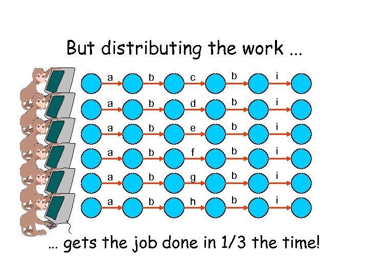 But distributing the work. . . a b c b i a b d