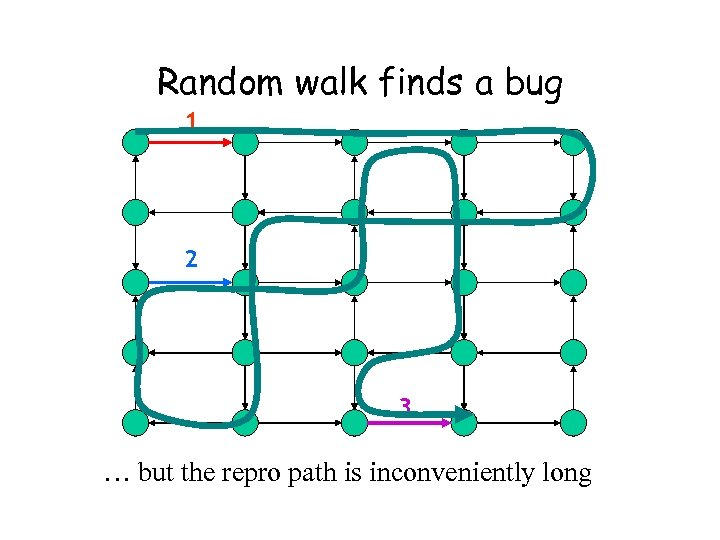 Random walk finds a bug 1 2 3 … but the repro path is