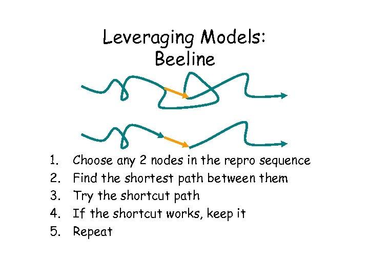 Leveraging Models: Beeline 1. 2. 3. 4. 5. Choose any 2 nodes in the