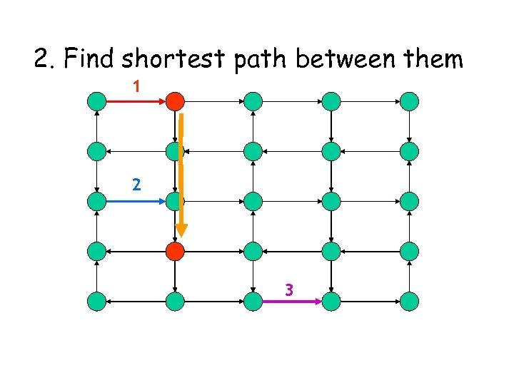 2. Find shortest path between them 1 2 3