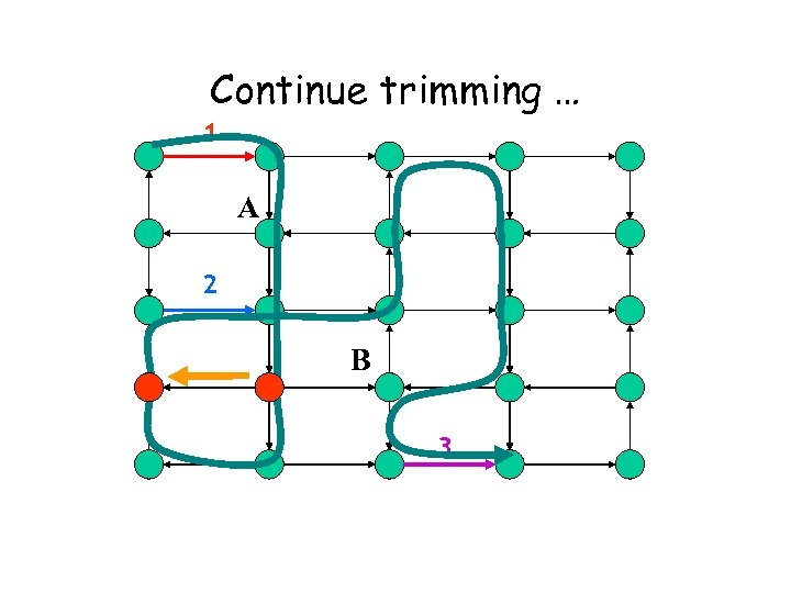 Continue trimming … 1 A 2 B 3