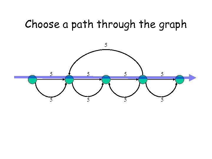 Choose a path through the graph 5 5 5 5 5