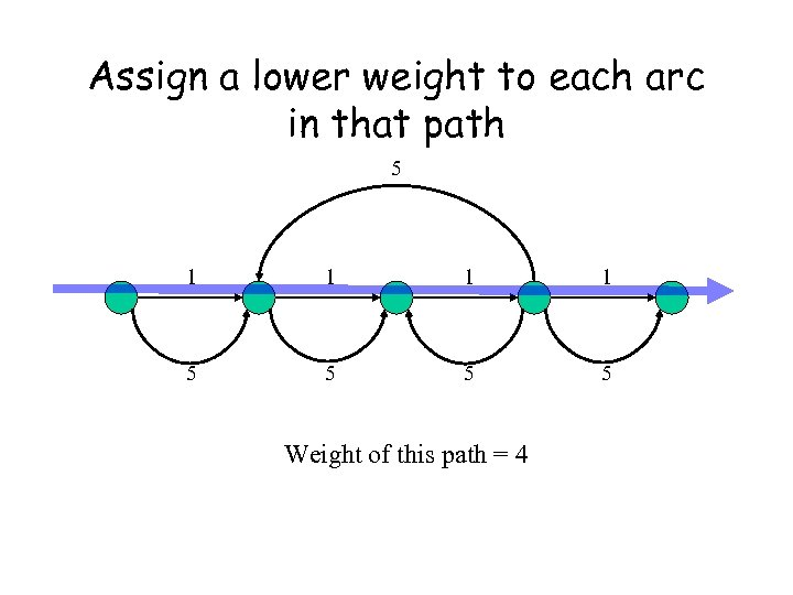 Assign a lower weight to each arc in that path 5 1 1 5