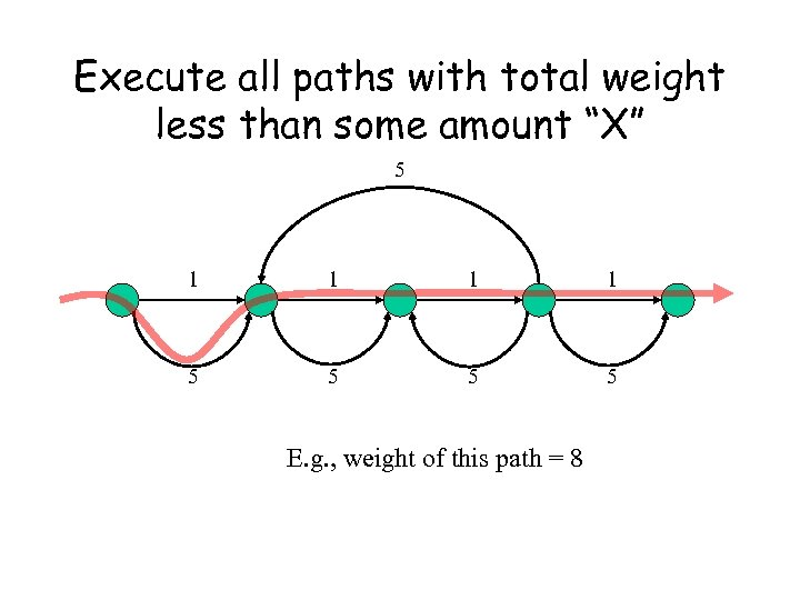 """Execute all paths with total weight less than some amount """"X"""" 5 1 1"""