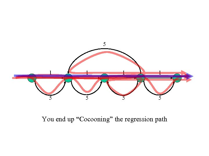 """5 1 1 5 5 You end up """"Cocooning"""" the regression path"""