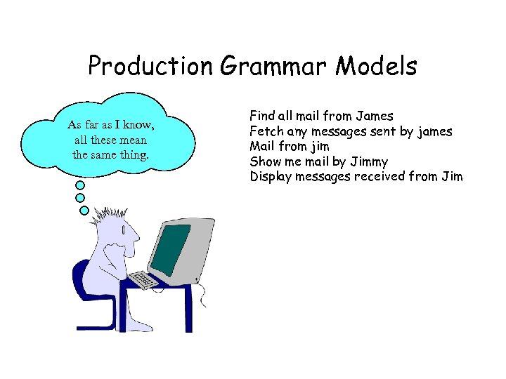 Production Grammar Models As far as I know, all these mean the same thing.