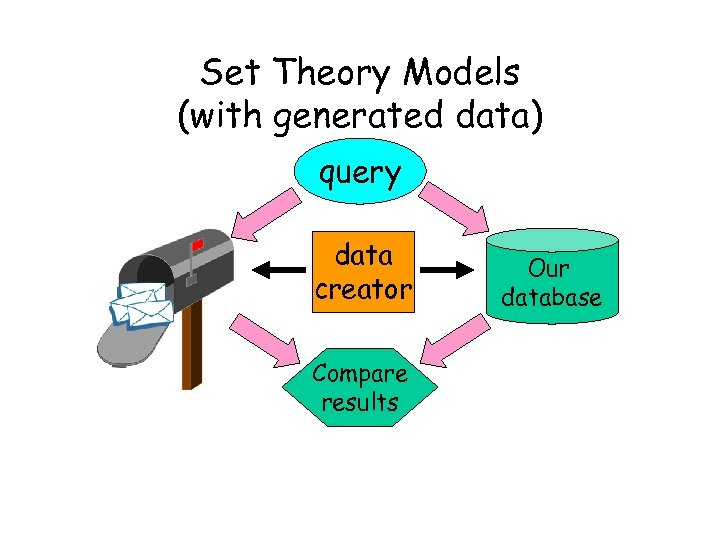 Set Theory Models (with generated data) query data creator Compare results Our database