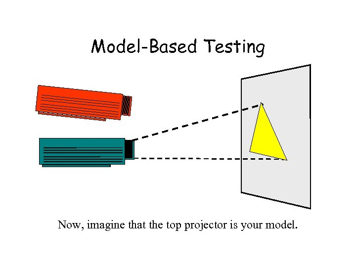 Model-Based Testing Now, imagine that the top projector is your model.