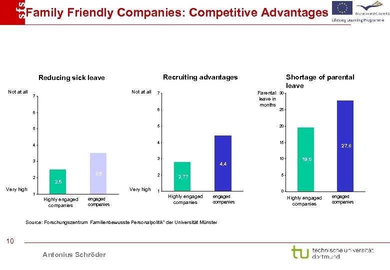 Family Friendly Companies: Competitive Advantages Recruiting advantages Reducing sick leave Not at all 7