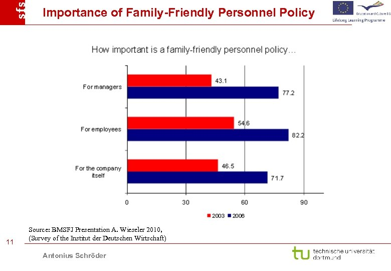Importance of Family-Friendly Personnel Policy 11 Source: BMSFJ Presentation A. Wieseler 2010, (Survey of