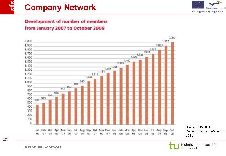Company Network Source: BMSFJ Presentation A. Wieseler 2010 21 Antonius Schröder