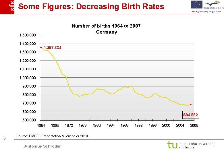 Some Figures: Decreasing Birth Rates 5 Source: BMSFJ Presentation A. Wieseler 2010 Antonius Schröder
