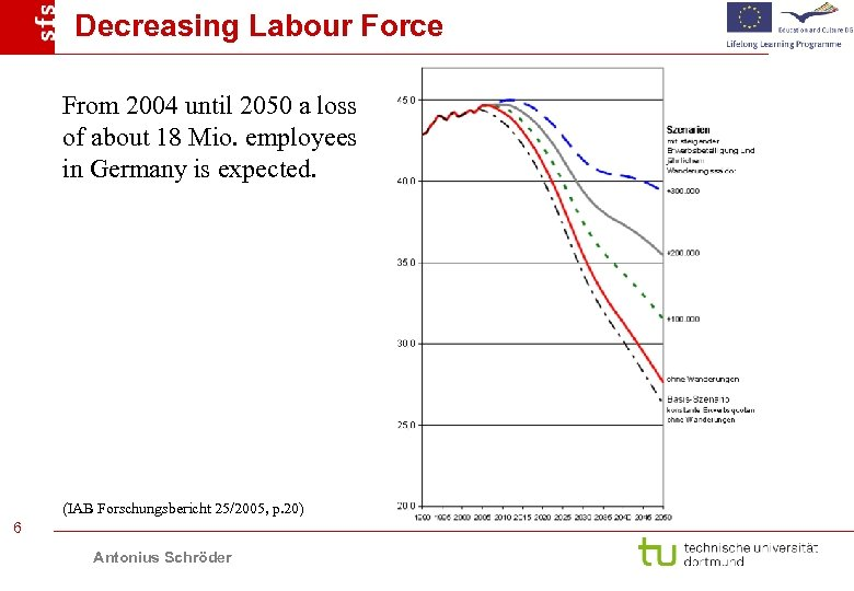 Decreasing Labour Force From 2004 until 2050 a loss of about 18 Mio. employees