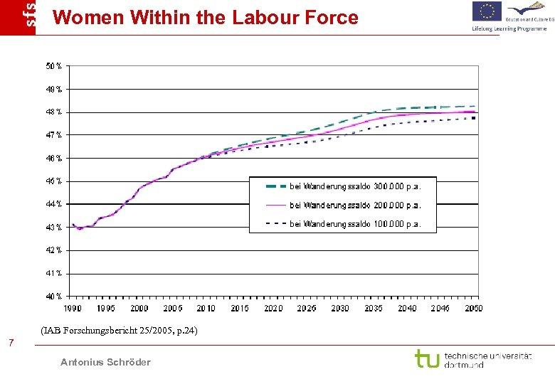 Women Within the Labour Force (IAB Forschungsbericht 25/2005, p. 24) 7 Antonius Schröder