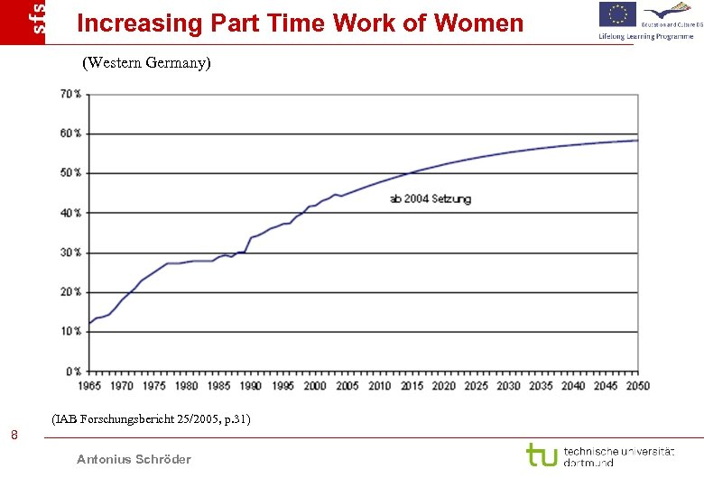 Increasing Part Time Work of Women (Western Germany) (IAB Forschungsbericht 25/2005, p. 31) 8