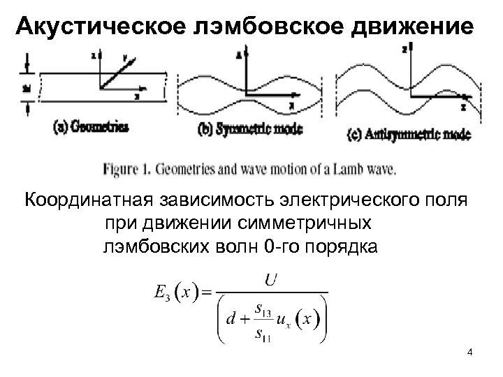 Акустическое лэмбовское движение Координатная зависимость электрического поля при движении симметричных лэмбовских волн 0 -го