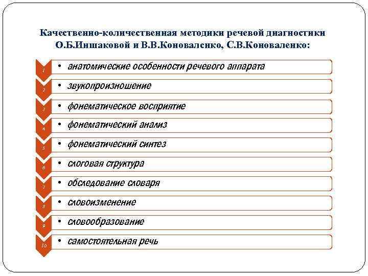 Качественно-количественная методики речевой диагностики О. Б. Иншаковой и В. В. Коновалснко, С. В. Коноваленко: