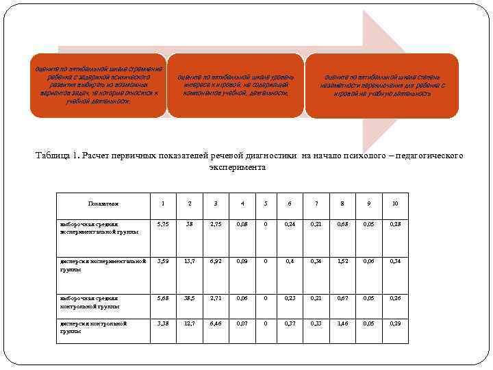оцените по пятибалльной шкале стремление ребенка с задержкой психического развития выбирать из возможных вариантов
