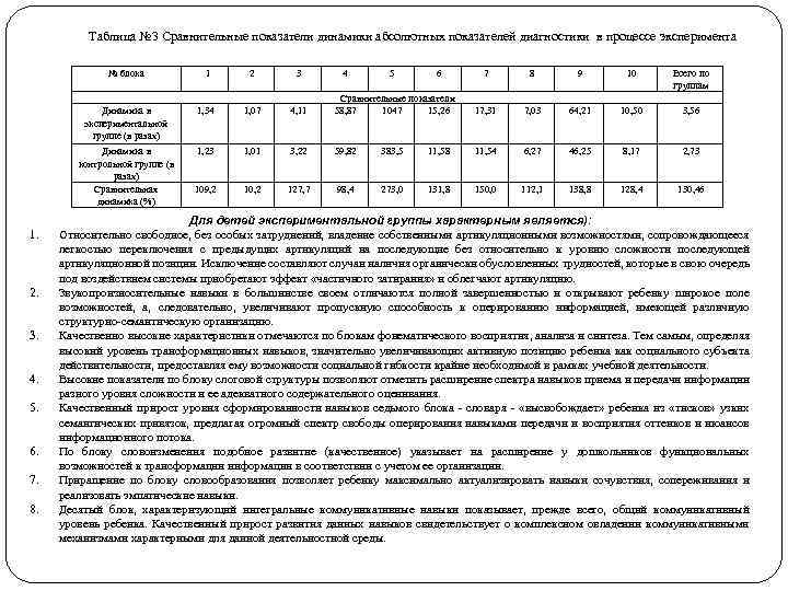 Таблица № 3 Сравнительные показатели динамики абсолютных показателей диагностики в процессе эксперимента № блока