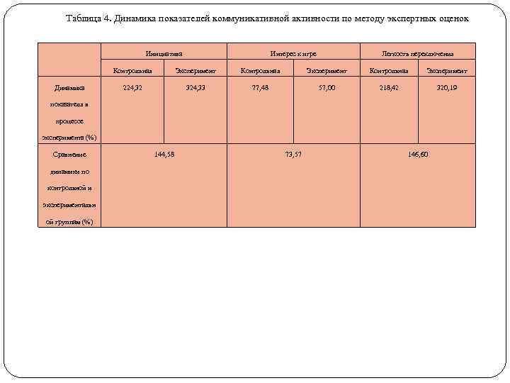 Таблица 4. Динамика показателей коммуникативной активности по методу экспертных оценок Инициатива Интерес к игре