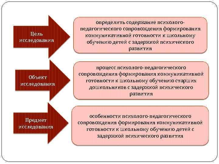 Цель исследования определить содержание психологопедагогического сопровождения формирования коммуникативной готовности к школьному обучению детей с