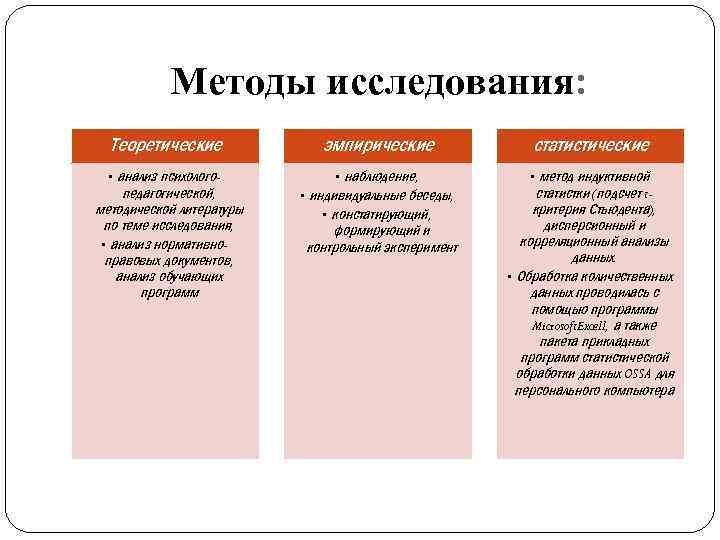 Методы исследования: Теоретические эмпирические статистические • анализ психологопедагогической, методической литературы по теме исследования, •
