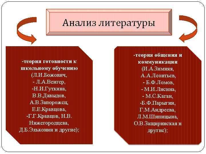 Анализ литературы -теория готовности к школьному обучению (Л. И. Божович, - Л. А. Венгер,