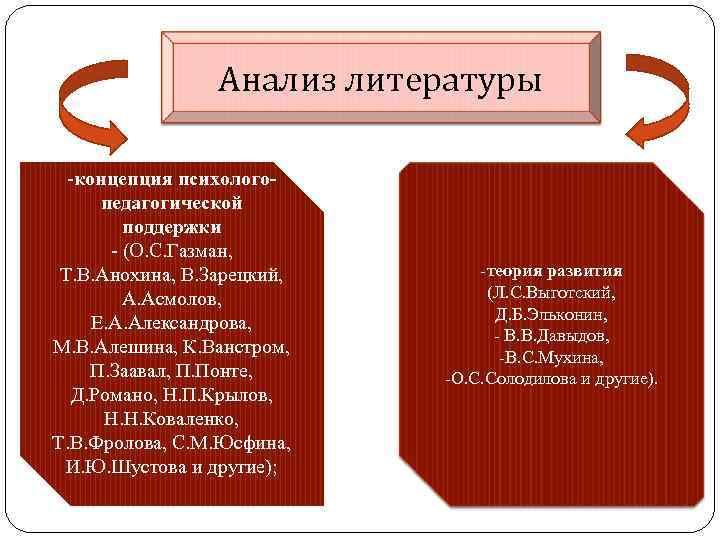 Анализ литературы -концепция психологопедагогической поддержки - (О. С. Газман, Т. В. Анохина, В. Зарецкий,