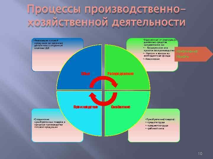 Процессы производственнохозяйственной деятельности • Вырученные от реализации • Реализация готовой денежные средства направляются на: