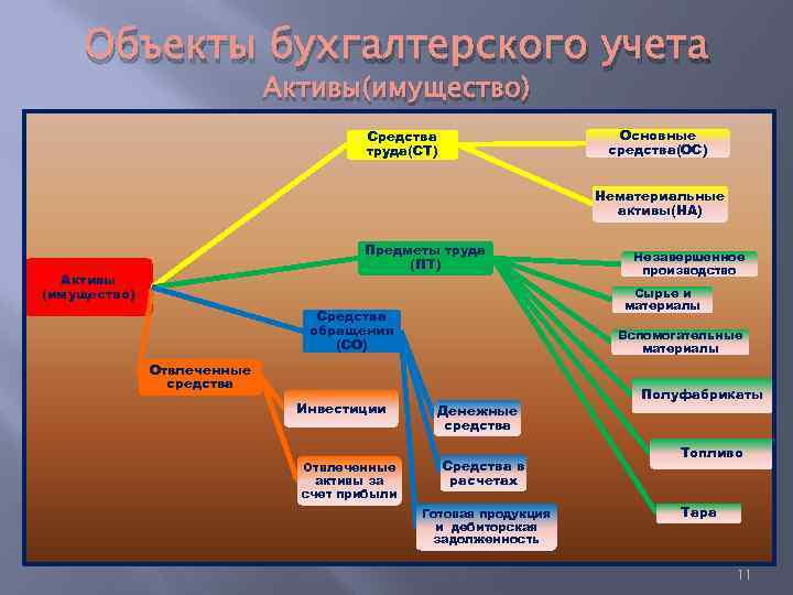 Объекты бухгалтерского учета Активы(имущество) Основные средства(ОС) Средства труда(СТ) Нематериальные активы(НА) Предметы труда (ПТ) Активы
