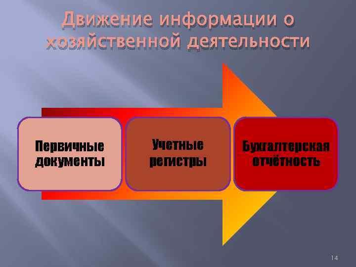 Движение информации о хозяйственной деятельности Первичные документы Учетные регистры Бухгалтерская отчётность 14