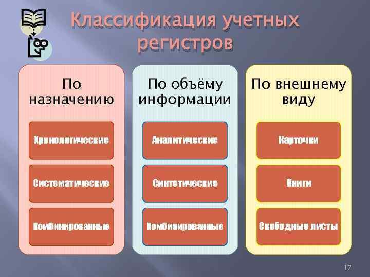 Классификация учетных регистров По назначению По объёму информации По внешнему виду Хронологические Аналитические Карточки