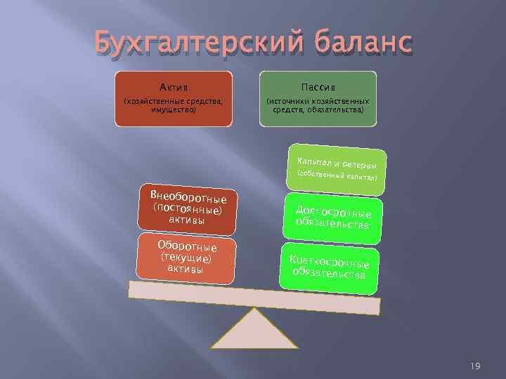 Бухгалтерский баланс Актив Пассив (хозяйственные средства, имущество) (источники хозяйственных средств, обязательства) Капитал и резер