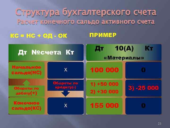 Структура бухгалтерского счета Расчет конечного сальдо активного счета КС = НС + ОД -