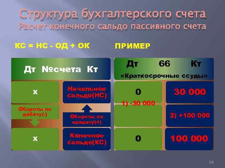 Структура бухгалтерского счета Расчет конечного сальдо пассивного счета КС = НС - ОД +