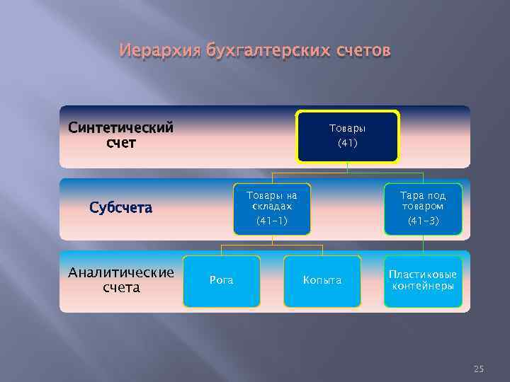 Иерархия бухгалтерских счетов Синтетический счет Товары (41) Товары на складах Субсчета Аналитические счета Тара