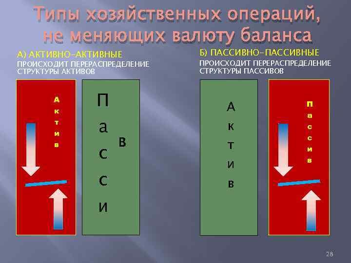 Типы хозяйственных операций, не меняющих валюту баланса А) АКТИВНО-АКТИВНЫЕ ПРОИСХОДИТ ПЕРЕРАСПРЕДЕЛЕНИЕ СТРУКТУРЫ АКТИВОВ А
