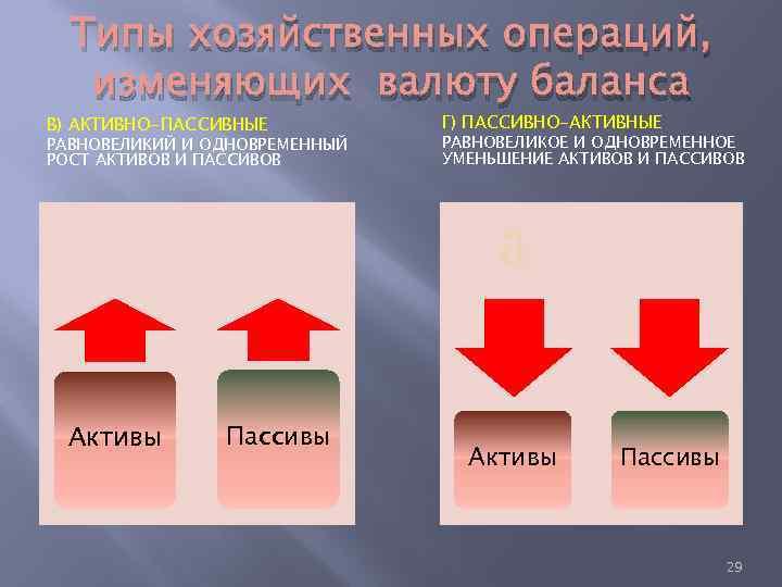 Типы хозяйственных операций, изменяющих валюту баланса В) АКТИВНО-ПАССИВНЫЕ РАВНОВЕЛИКИЙ И ОДНОВРЕМЕННЫЙ РОСТ АКТИВОВ И
