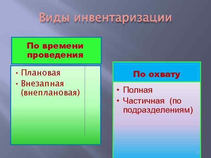 Виды инвентаризации По времени проведения • Плановая • Внезапная (внеплановая) По охвату • Полная