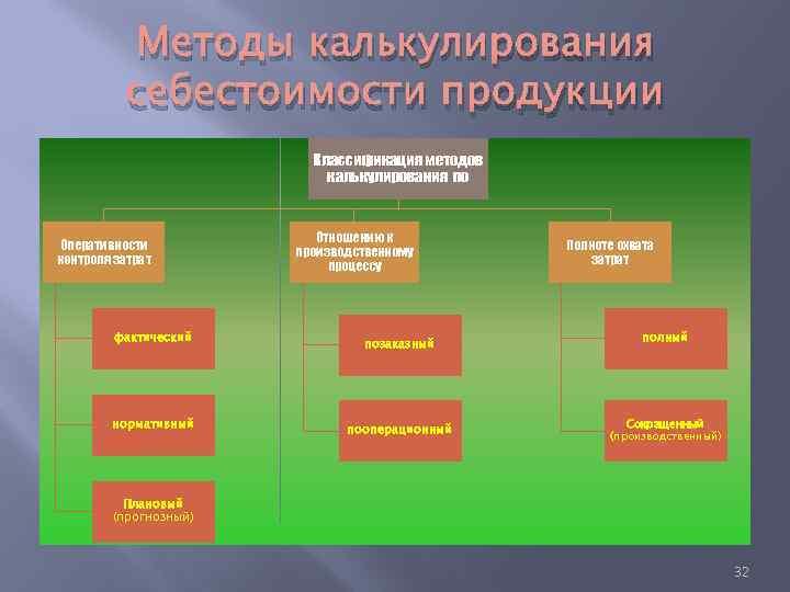 Методы калькулирования себестоимости продукции Классификация методов калькулирования по Оперативности контроля затрат фактический нормативный Отношению