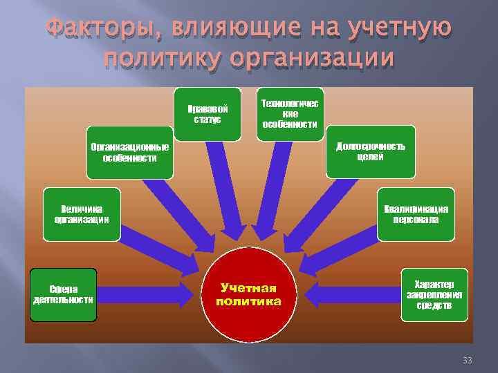 Факторы, влияющие на учетную политику организации Правовой статус Технологичес кие особенности Долгосрочность целей Организационные
